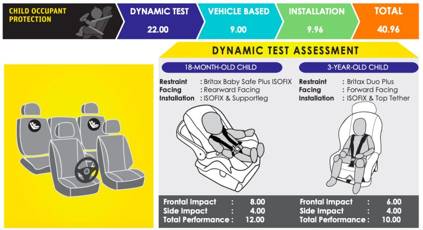 ASEAN NCAP: 2020 MG ZS receives five-star rating Image #1229745