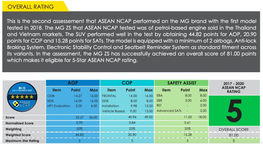 ASEAN NCAP: 2020 MG ZS receives five-star rating Image #1229742