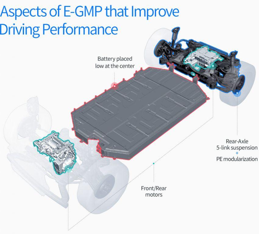 Hyundai reveals new E-GMP electric vehicle platform Image #1219337