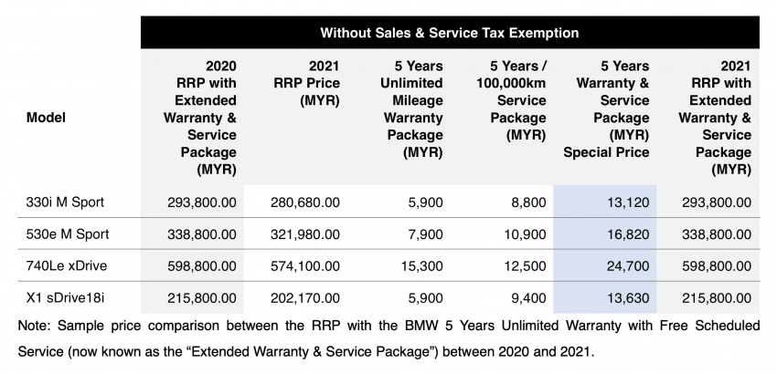 BMW Malaysia officially announces 2021 price lists – now with customisable warranty, service packages Image #1236034