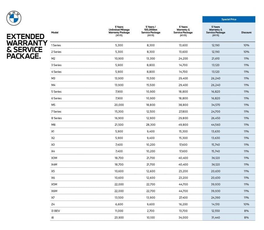 BMW Malaysia updates price list – cheaper with two-year warranty; 218i, X1 under RM200k, 320i RM227k Image #1235533