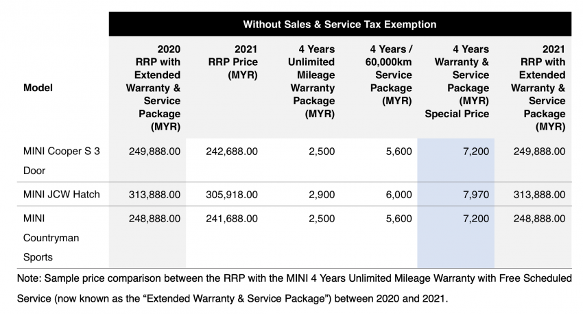 BMW Malaysia officially announces 2021 price lists – now with customisable warranty, service packages Image #1236035