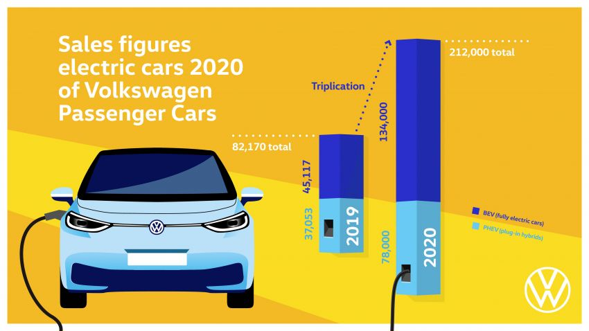 Volkswagen Group delivered 9,305,400 vehicles in 2020 – 15.2% year-on-year decrease due to Covid-19 Image #1237781