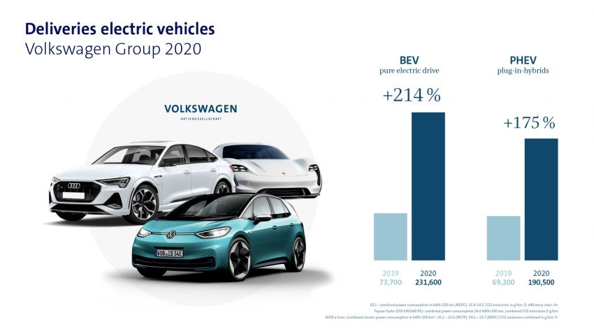 Volkswagen Group delivered 9,305,400 vehicles in 2020 – 15.2% year-on-year decrease due to Covid-19 Image #1237782