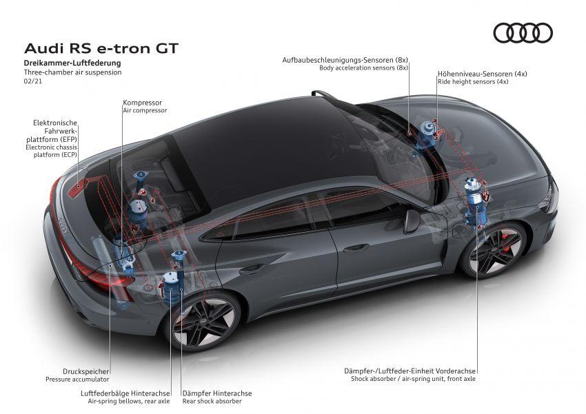 2021 Audi e-tron GT quattro, RS e-tron GT debut – two motors, up to 646 PS, 0-100 in 3.3 secs; 487 km range Image #1246563