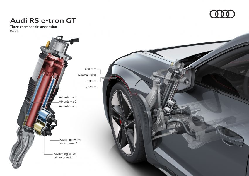 2021 Audi e-tron GT quattro, RS e-tron GT debut – two motors, up to 646 PS, 0-100 in 3.3 secs; 487 km range Image #1246564
