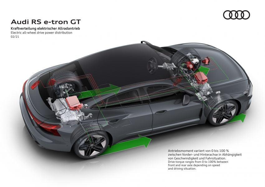 2021 Audi e-tron GT quattro, RS e-tron GT debut – two motors, up to 646 PS, 0-100 in 3.3 secs; 487 km range Image #1246571