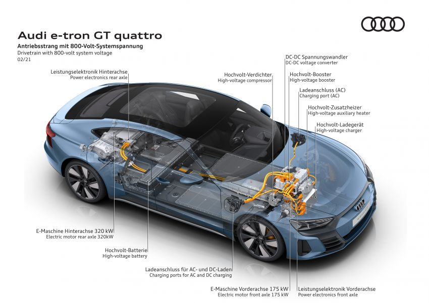 2021 Audi e-tron GT quattro, RS e-tron GT debut – two motors, up to 646 PS, 0-100 in 3.3 secs; 487 km range Image #1246619