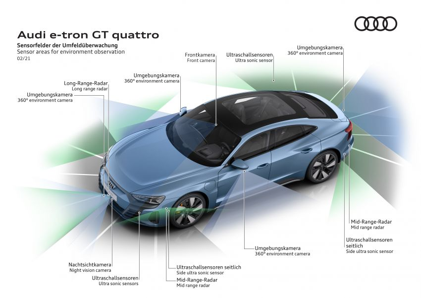 2021 Audi e-tron GT quattro, RS e-tron GT debut – two motors, up to 646 PS, 0-100 in 3.3 secs; 487 km range Image #1246631