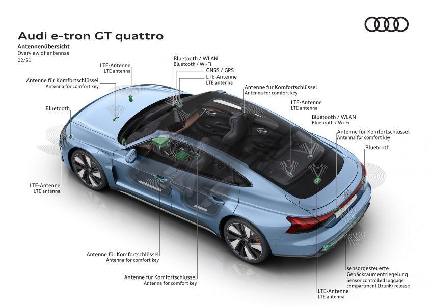 2021 Audi e-tron GT quattro, RS e-tron GT debut – two motors, up to 646 PS, 0-100 in 3.3 secs; 487 km range Image #1246632