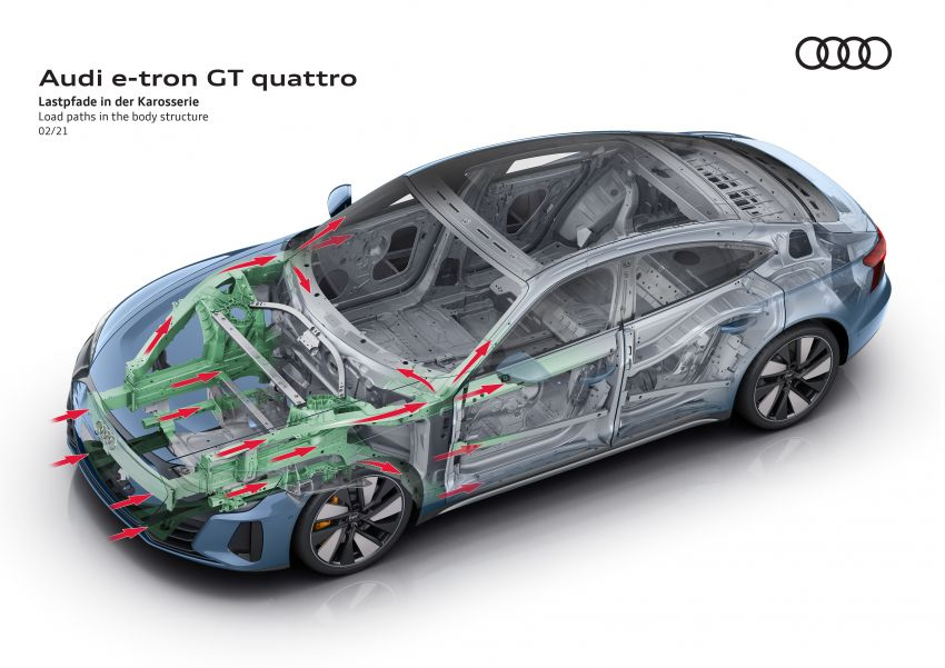 2021 Audi e-tron GT quattro, RS e-tron GT debut – two motors, up to 646 PS, 0-100 in 3.3 secs; 487 km range Image #1246634