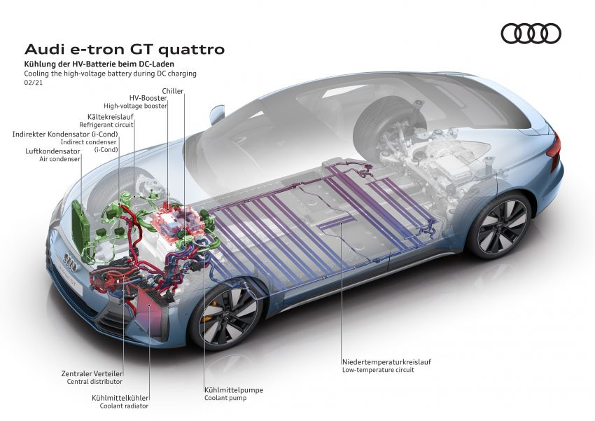 2021 Audi e-tron GT quattro, RS e-tron GT debut – two motors, up to 646 PS, 0-100 in 3.3 secs; 487 km range Image #1246636