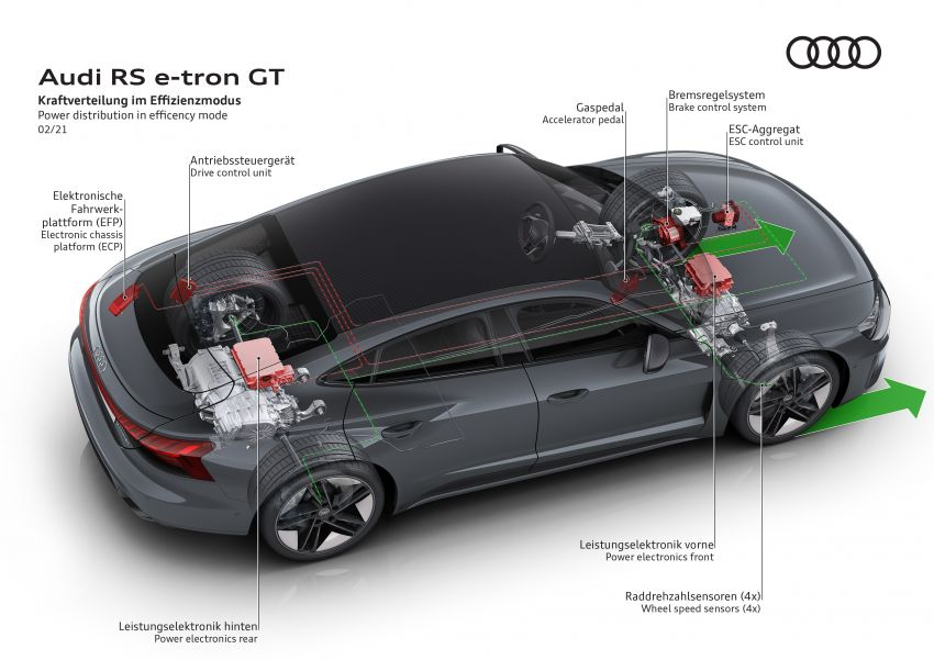 2021 Audi e-tron GT quattro, RS e-tron GT debut – two motors, up to 646 PS, 0-100 in 3.3 secs; 487 km range Image #1246639