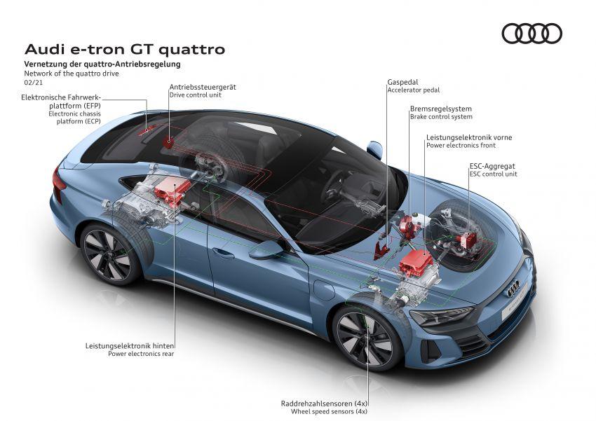 2021 Audi e-tron GT quattro, RS e-tron GT debut – two motors, up to 646 PS, 0-100 in 3.3 secs; 487 km range Image #1246643