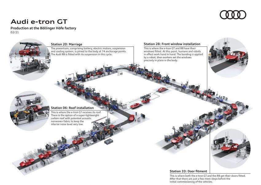 2021 Audi e-tron GT quattro, RS e-tron GT debut – two motors, up to 646 PS, 0-100 in 3.3 secs; 487 km range Image #1246652