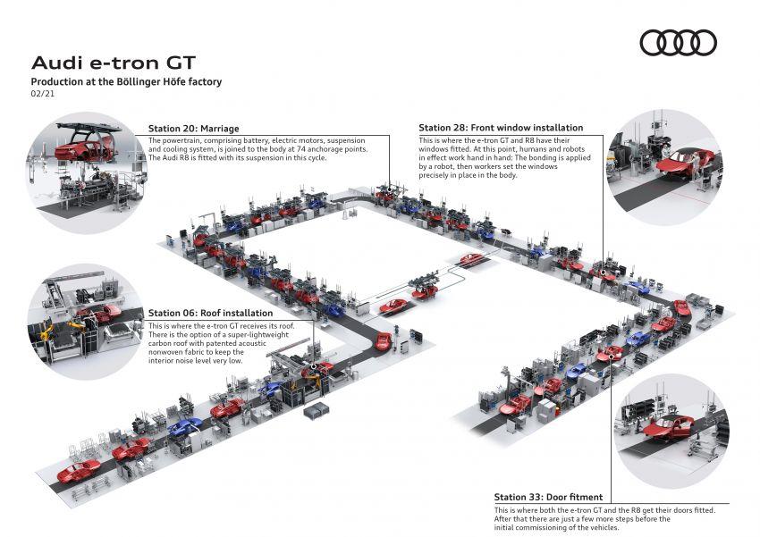 2021 Audi e-tron GT quattro, RS e-tron GT debut – two motors, up to 646 PS, 0-100 in 3.3 secs; 487 km range Image #1246653