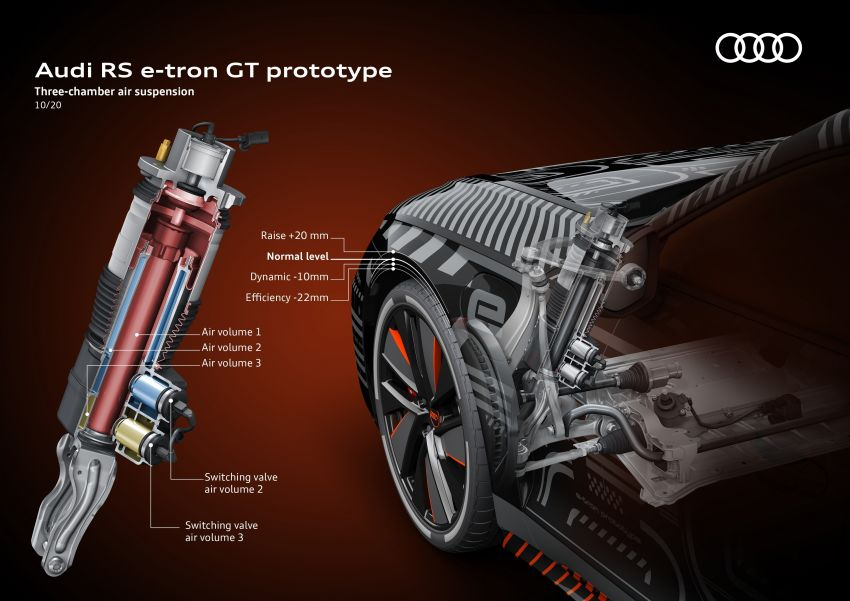 2021 Audi e-tron GT quattro, RS e-tron GT debut – two motors, up to 646 PS, 0-100 in 3.3 secs; 487 km range Image #1246529