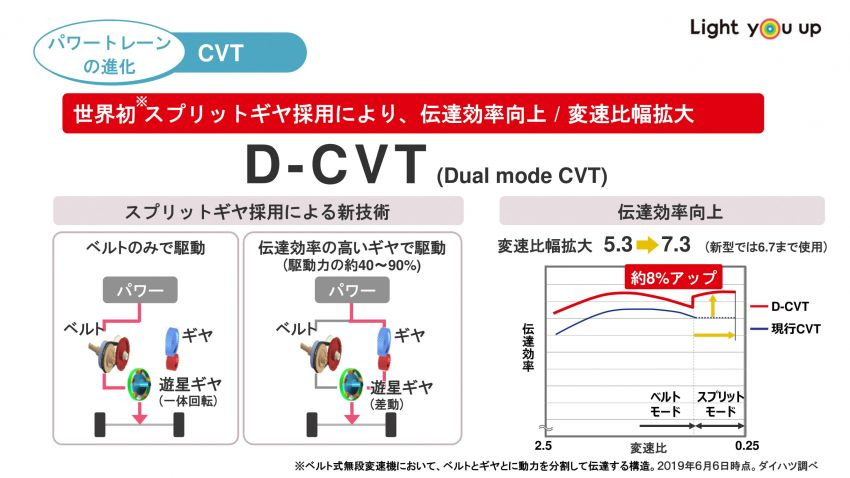 Perodua Ativa – how D-CVT is different to other CVTs Image #1252982
