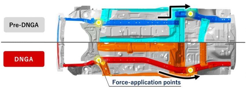 Perodua Ativa D55L SUV – DNGA platform explained Image #1252419
