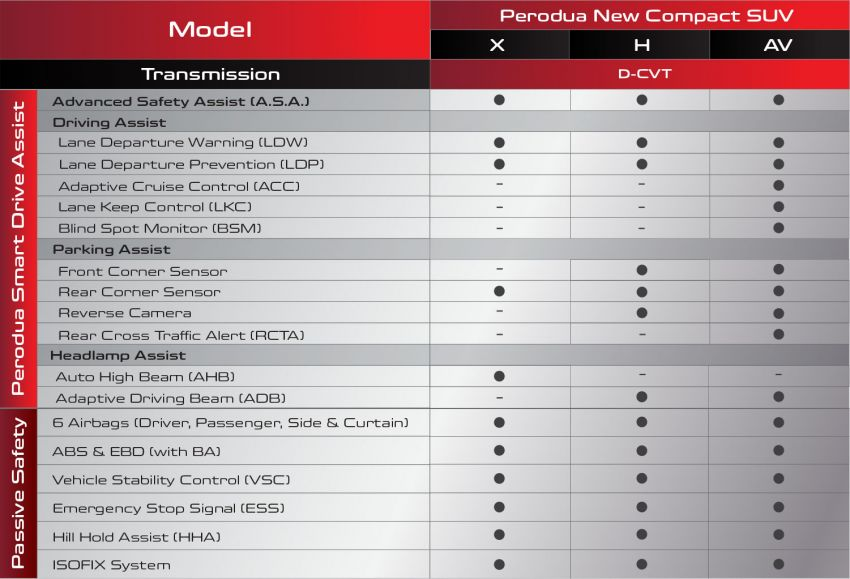 2021 Perodua Ativa SUV leaflet and price list leaked – confirmed name, new details, first official pics of D55L Image #1251398
