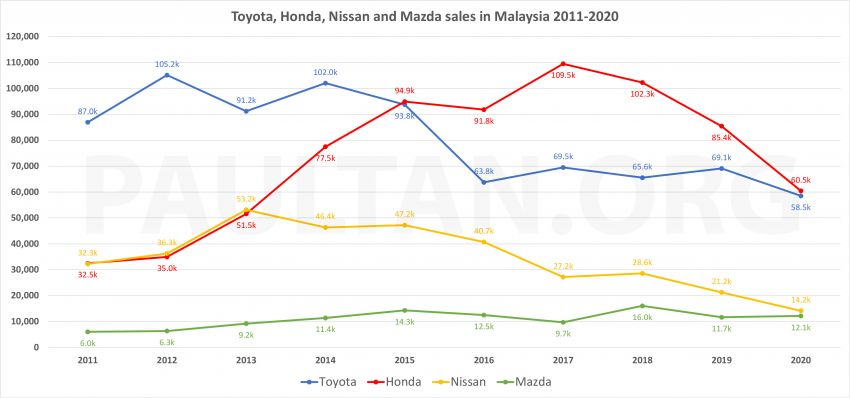 Non-national brands now left with 38% market share – here's how Honda, Toyota, Nissan fared in last decade Image #1246088