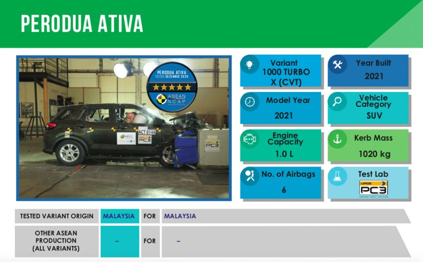 2021 Perodua Ativa scores five stars in ASEAN NCAP; first model to be tested under 2021-2025 protocol Image #1257737