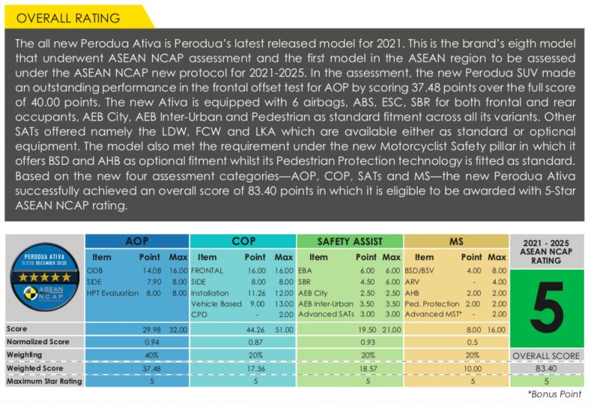 2021 Perodua Ativa scores five stars in ASEAN NCAP; first model to be tested under 2021-2025 protocol Image #1257727