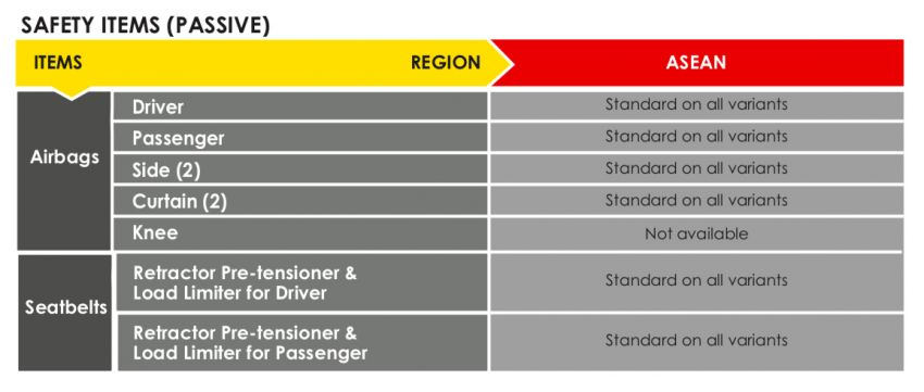 2021 Perodua Ativa scores five stars in ASEAN NCAP; first model to be tested under 2021-2025 protocol Image #1257735
