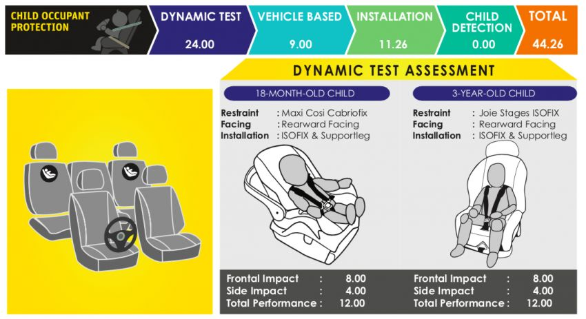 2021 Perodua Ativa scores five stars in ASEAN NCAP; first model to be tested under 2021-2025 protocol Image #1257734