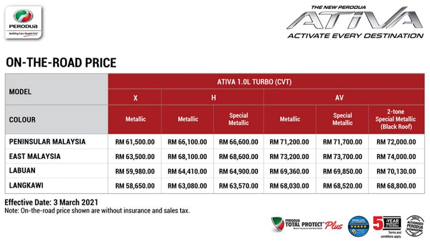2021 Perodua Ativa SUV launched in Malaysia – X, H, AV specs; 1.0L Turbo CVT; from RM61,500 to RM72k Image #1257339