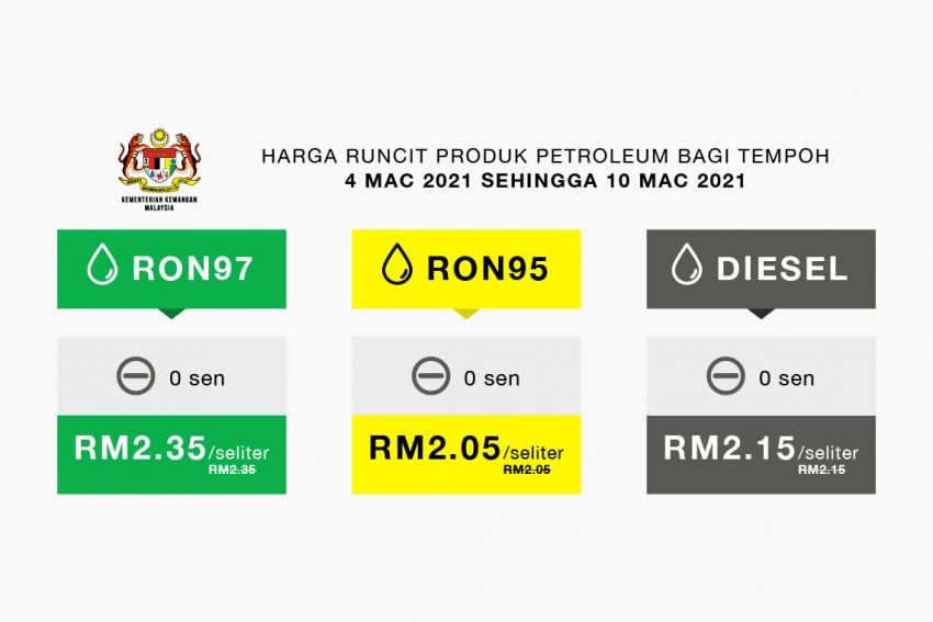 March 2021 week two fuel price – all prices unchanged, weekly cycle now revised Thursday to Wednesday Image #1257150