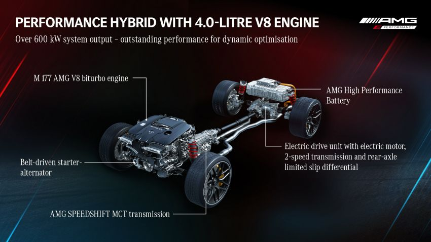Mercedes-AMG E Performance strategy detailed – four-cylinder C63; powertrains with over 816 PS, 1,000 Nm Image #1271747