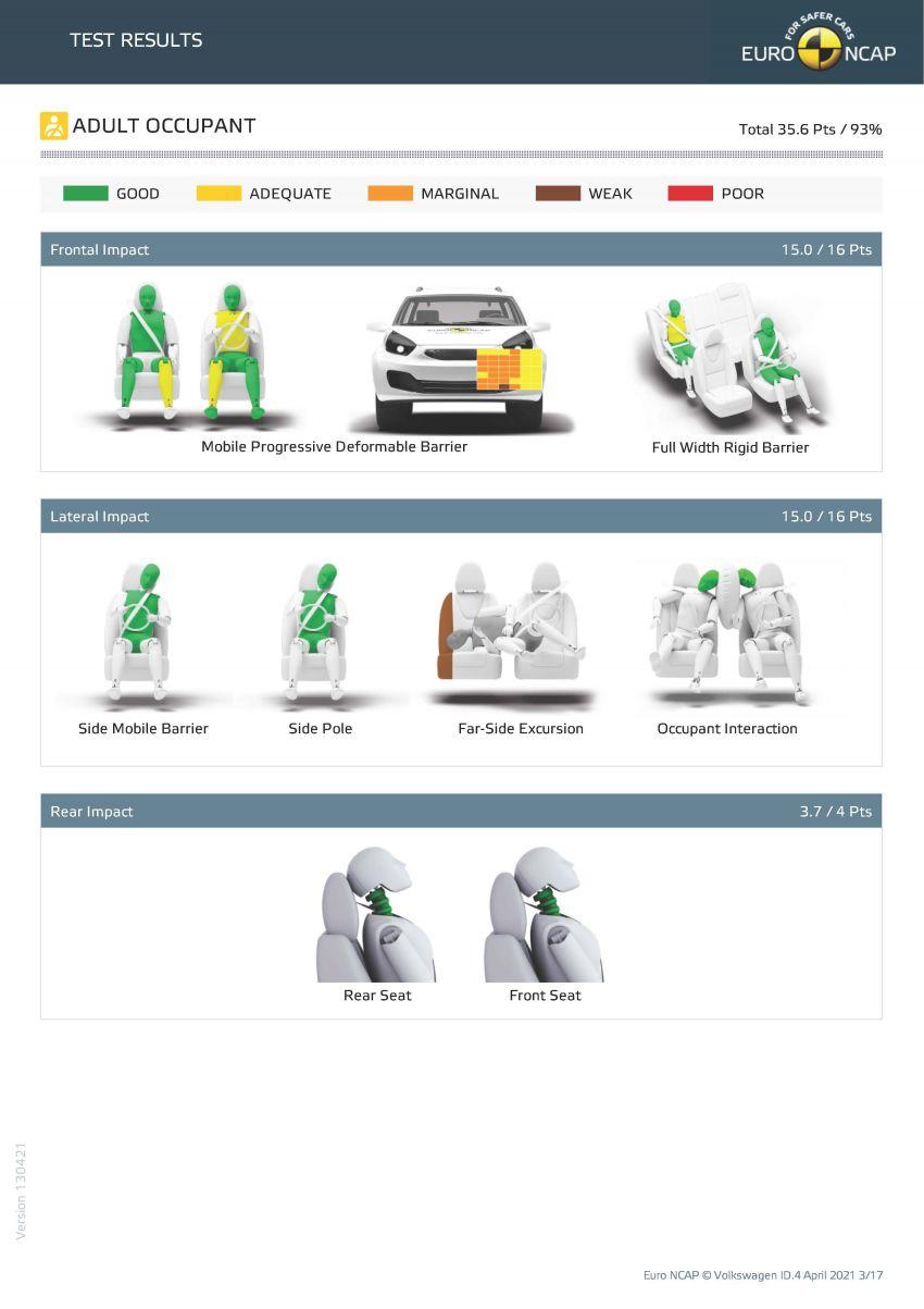 Volkswagen ID.4 gets full five stars in Euro NCAP test Image #1284512