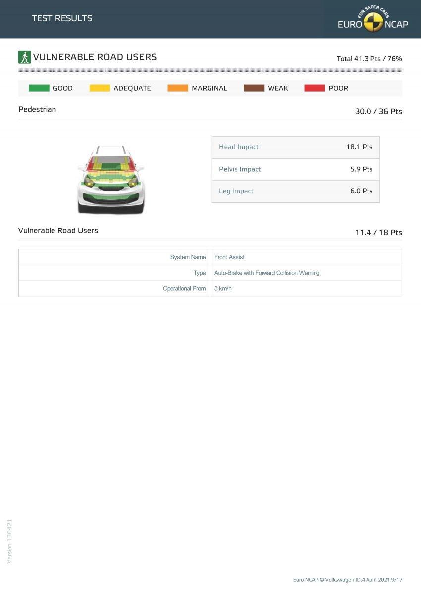 Volkswagen ID.4 gets full five stars in Euro NCAP test Image #1284518