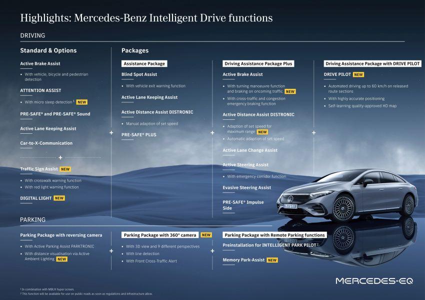2022 Mercedes-Benz EQS flagship EV sedan debuts – two variants, up to 523 PS and 855 Nm, 770 km range Image #1280723