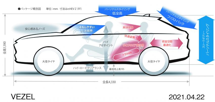 Honda HR-V 2022 rasmi dilancarkan di Jepun – bermula RM87k, pilihan enjin 1.5L NA dan hibrid e:HEV Image #1286262