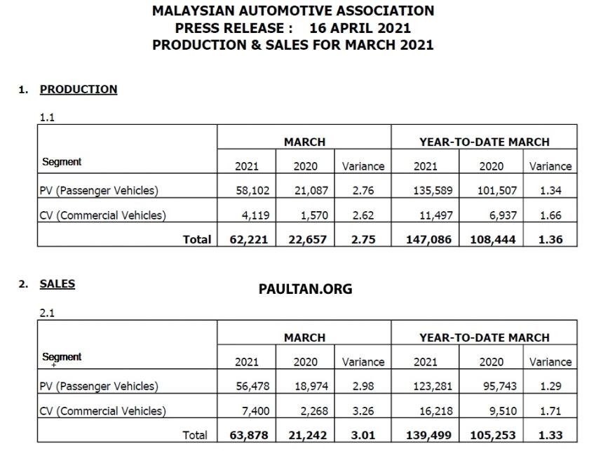 March 2021 Malaysian vehicle sales increase by 49.3% Image #1285245