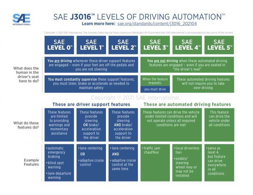 SAE refines definitions of driving automation levels Image #1293137