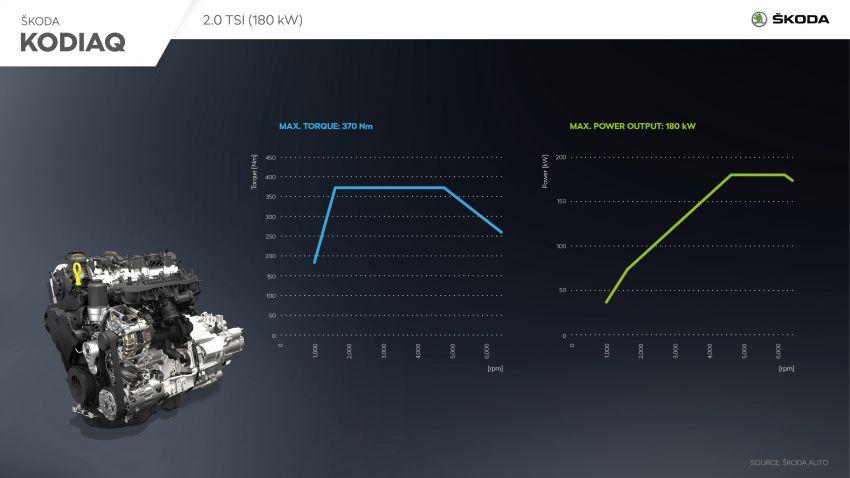 Skoda Kodiaq facelift 2022 – varian vRS dapat enjin 2.0 TSI 245 PS, DSG tujuh kelajuan  sama seperti Golf GTI Image #1313801