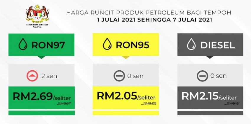 July 2021 week one fuel price – RON 97 up two sen Image #1313836