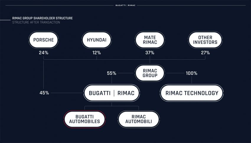 Bugatti-Rimac joint venture confirmed – Rimac to own 55% share, Porsche 45%; joint R&D, resource sharing Image #1315614