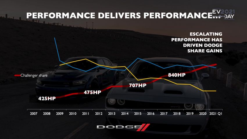 Dodge siar teaser kereta muscle elektrik – lancar 2024 Image #1317467