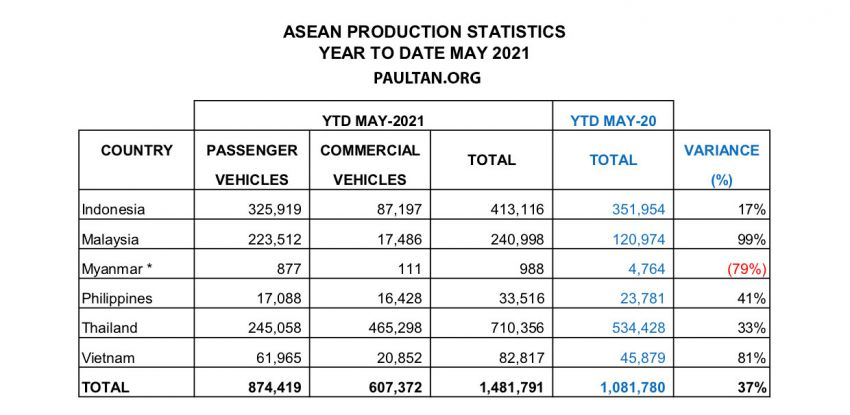 Malaysian car sales vs Thailand, Indonesia, Vietnam in May 2021 YTD – 20% of all new cars sold in ASEAN Image #1322088