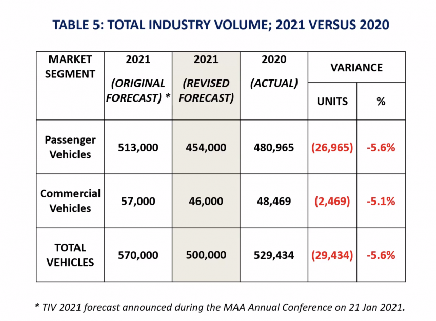 Malaysia 2021 auto sales forecast revised down to 500k from 570k, sector can't operate till NRP Phase 3 Image #1322060