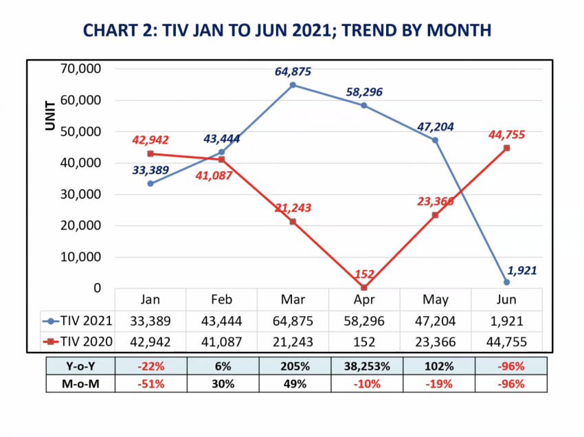 Malaysia 2021 auto sales forecast revised down to 500k from 570k, sector can't operate till NRP Phase 3 Image #1322061