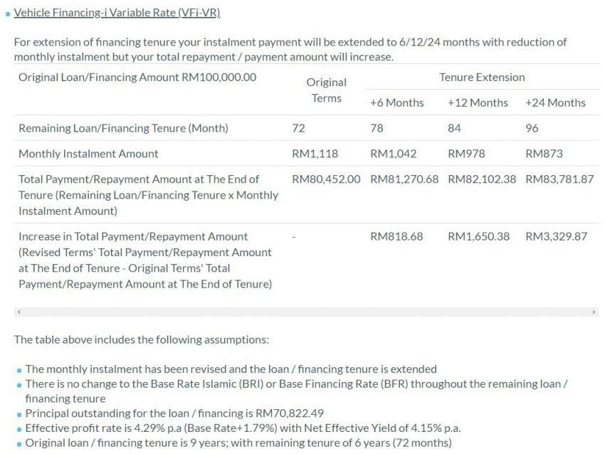2021 RHB Pemulih moratorium for car loans – 6-month deferment or 50% reduction; customised plans offered Image #1316253