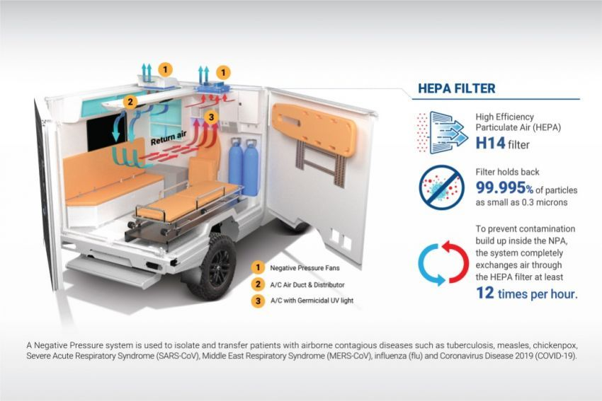 Weststar perkenal ambulans tekanan negatif guna model Maxus V80 untuk bawa pesakit Covid-19 Image #1319510