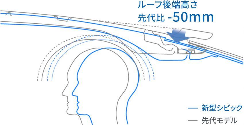 Honda Civic gen. ke-11 pasaran Jepun diperincikan – hanya hatchback, 1.5L Turbo, ada manual 6-kelajuan Image #1327803