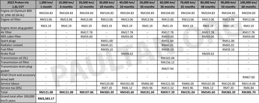 Proton Iriz 2022 vs Perodua Myvi — kami bandingkan kos selenggara untuk tempoh lima tahun/100,000 km Image #1332234