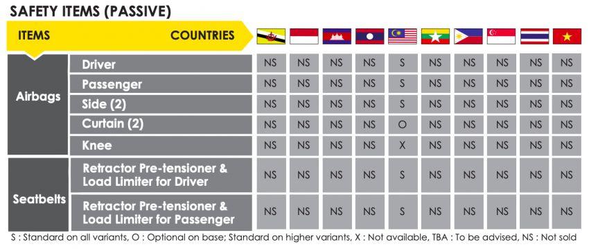 2022 Proton Persona, Iriz get 5 stars in ASEAN NCAP Image #1327303